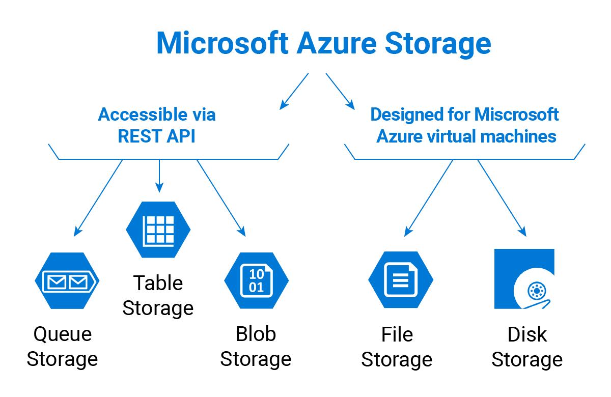 PowerShell ndash Azure Storage Using REST API Alex T Hansen